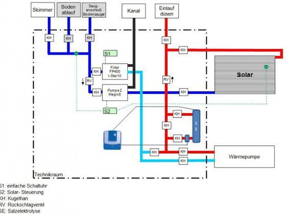 2Pumpen, WP, Solar, Salzelektrolyse