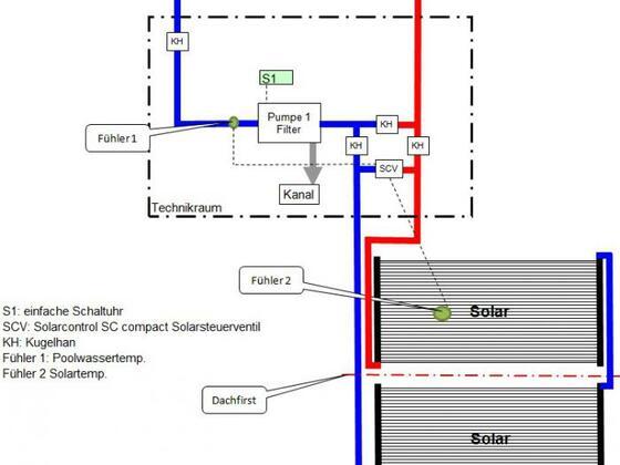 Solar über Dachfirst