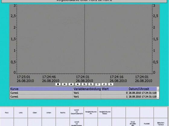 Bediengeraet 1 Bilder Vergleichskurve Chlor MSR1 MSR2