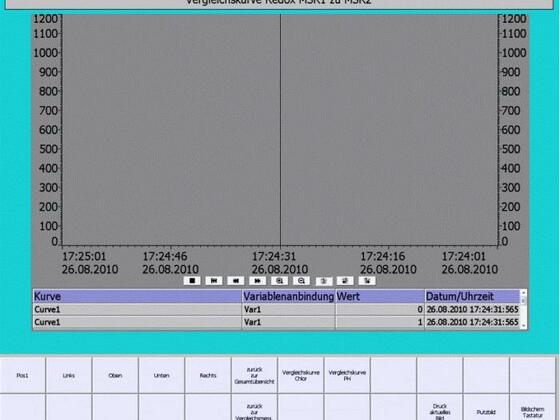 Bediengeraet 1 Bilder Vergleichskurve Redox MSR1 MSR2